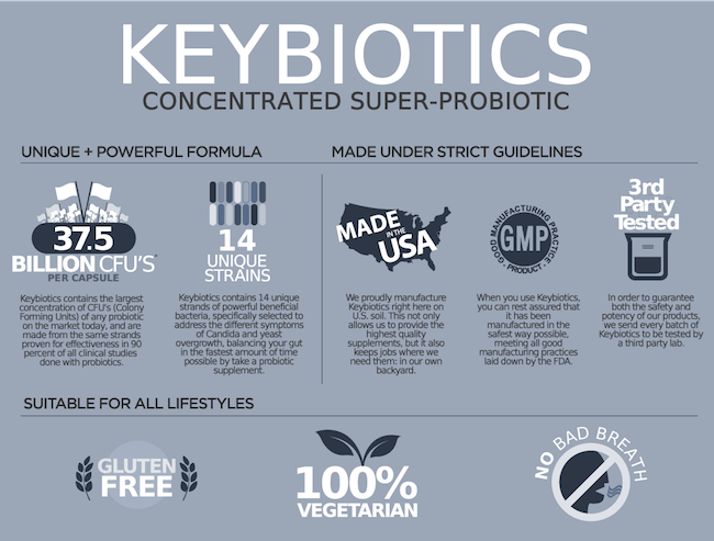 Keybiotics Whole Body Research