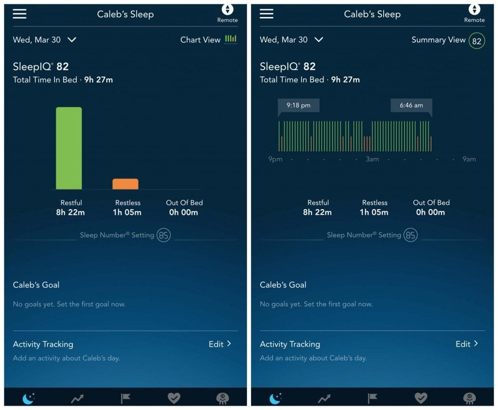 The Sleep Number mattress and the app log any movement to help you find the cause of why you are sleep deprived.